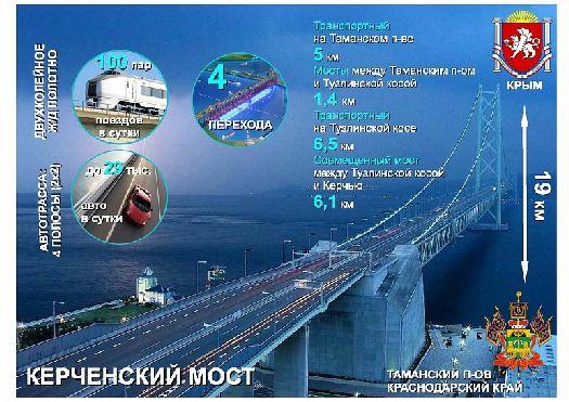 Вот так Керченский мост выглядит в цифрах
